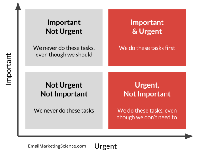 Eisenhower decision matrix: Important vs. urgent